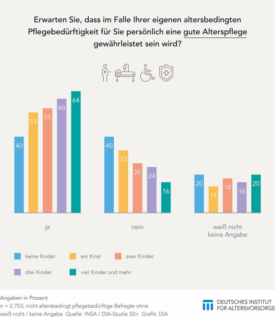 DIA-Studie 50plus Alterspflege