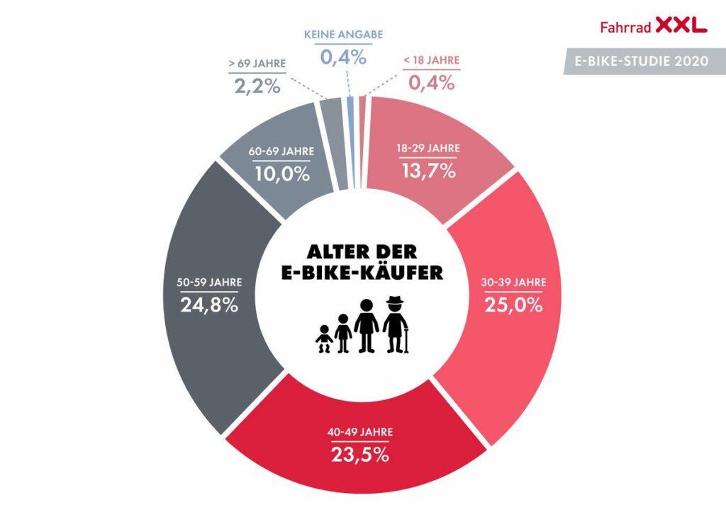 E-Bike Studie 2020 - Alter der Käufer