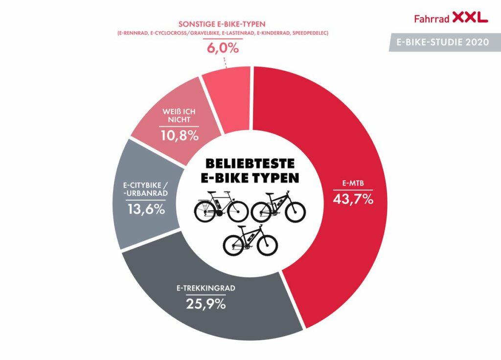 Beliebte E-Bike Typen