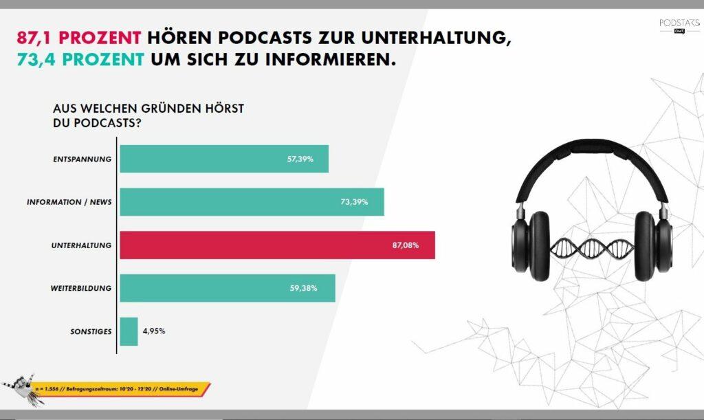 OMR Podcast Umfrage 2021 - Warum Hören Menschen?