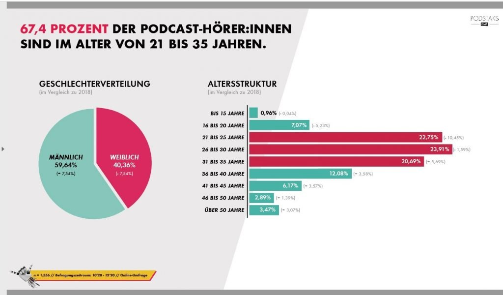 OMR Podcast Umfrage 2021 - Wer hört?