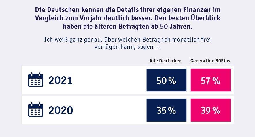 """Kennen die Deutschen ihre Finanzen? Die Studie """"Liquidität 50Plus"""" gibt Aufschluss"""